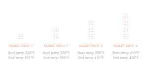 DaVinci IQ vaporizer default smart paths settings